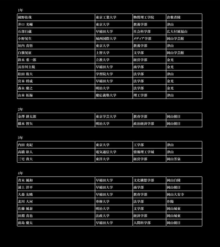 鶴山館名簿2020年5月