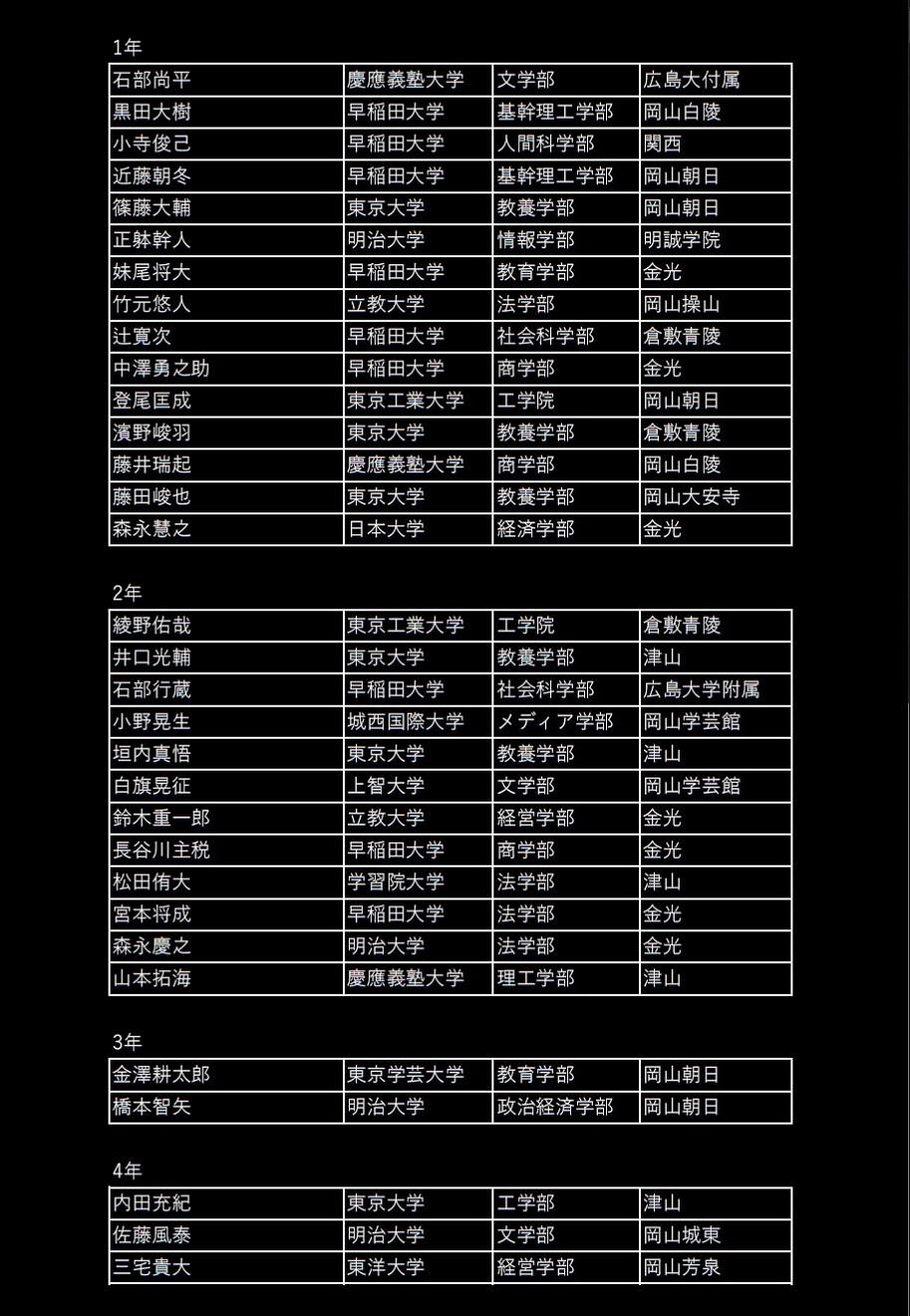 鶴山館名簿2021年4月